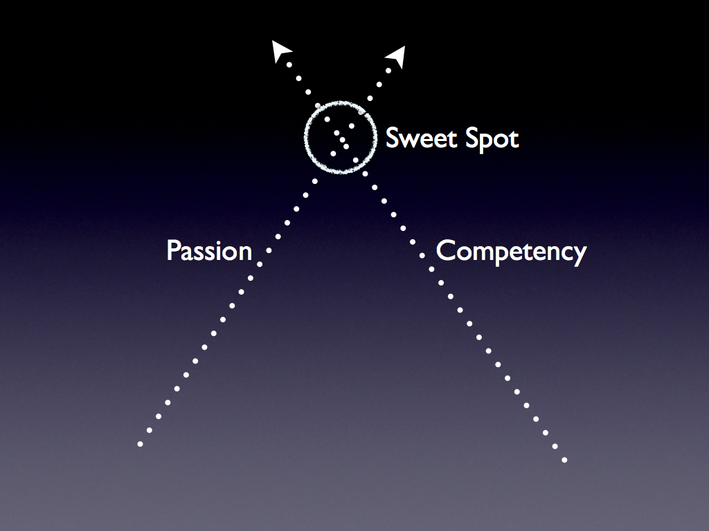 Where's Your Sweet Spot – Part 2